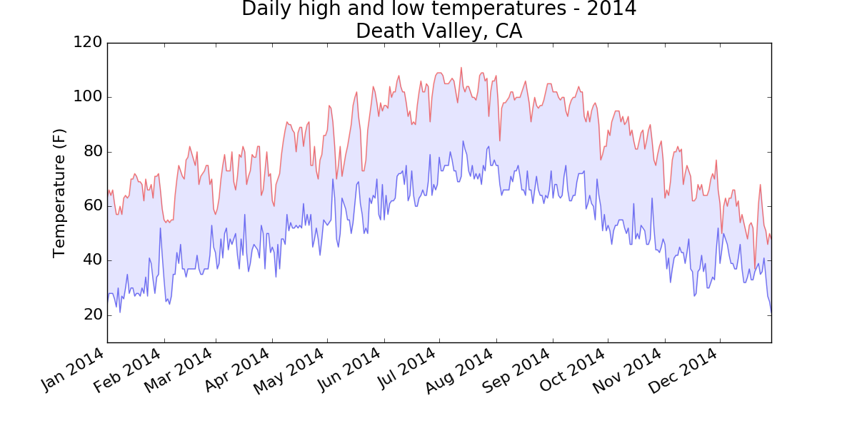Chart of high and low temperatures in Death Valley, AK