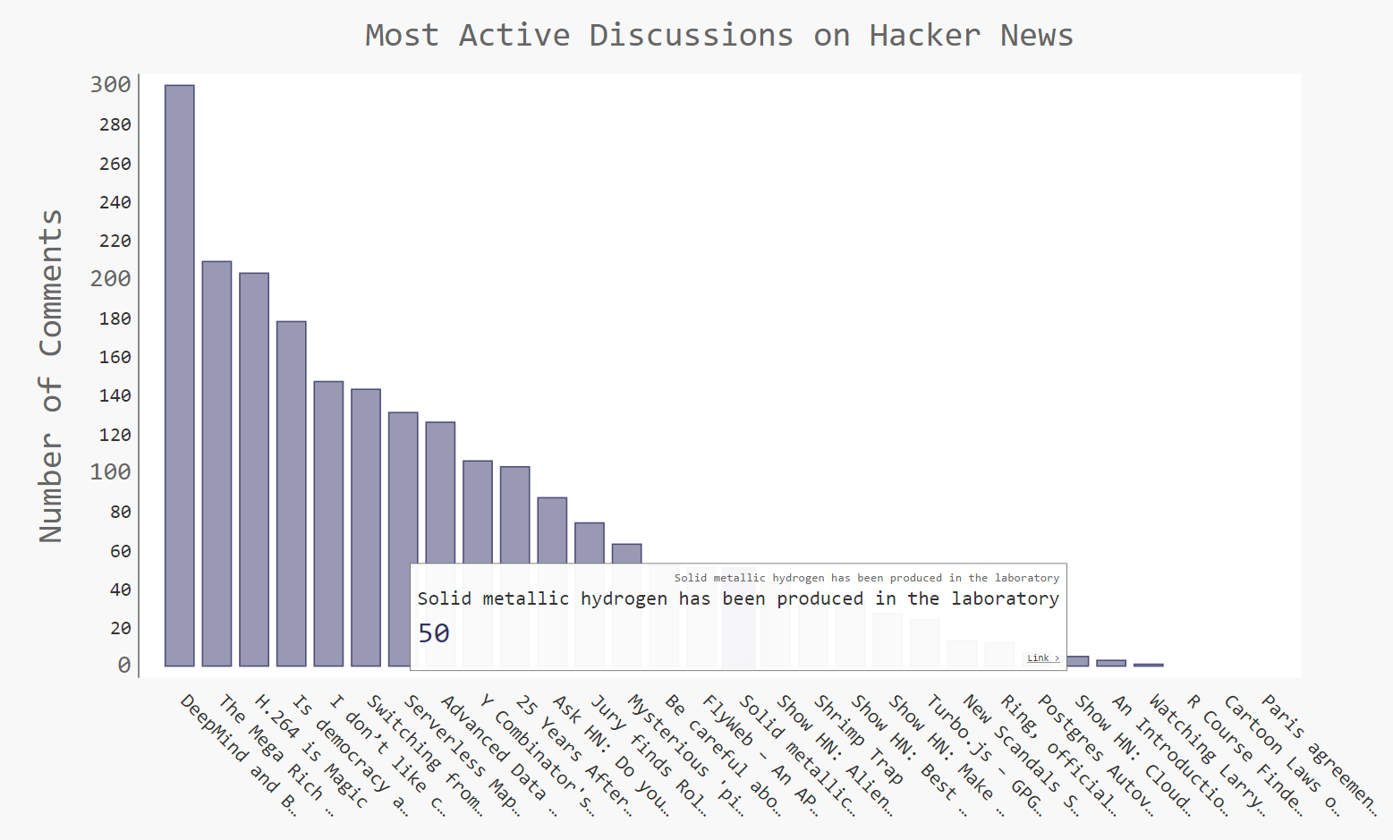 Chart of the most active discussions on Hacker News