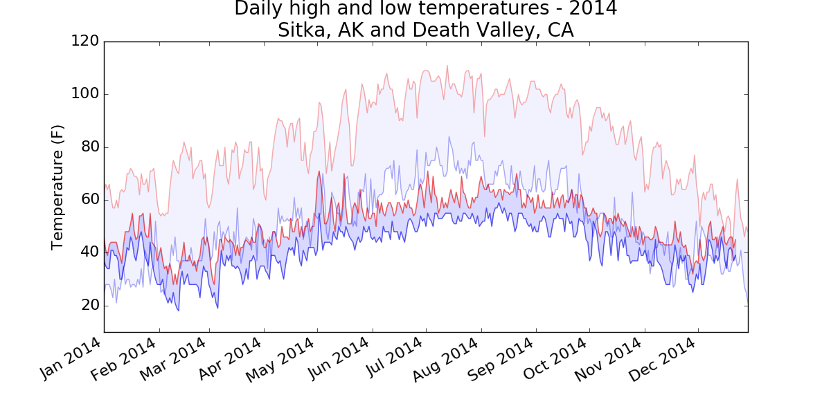 Chart of high and low temperatures in Sitka, AK and Death Valley, CA