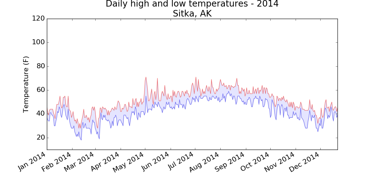 Chart of high and low temperatures in Sitka, AK
